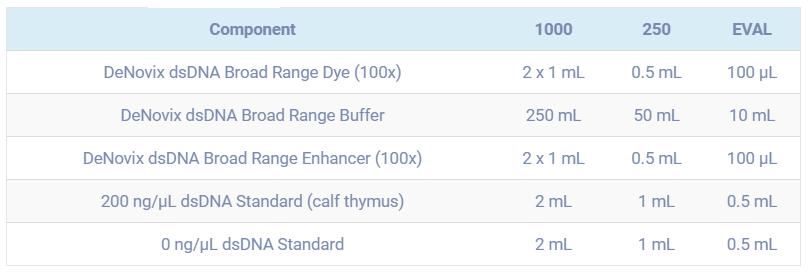 dsDNA_broad_range_assay_kit_contents_1
